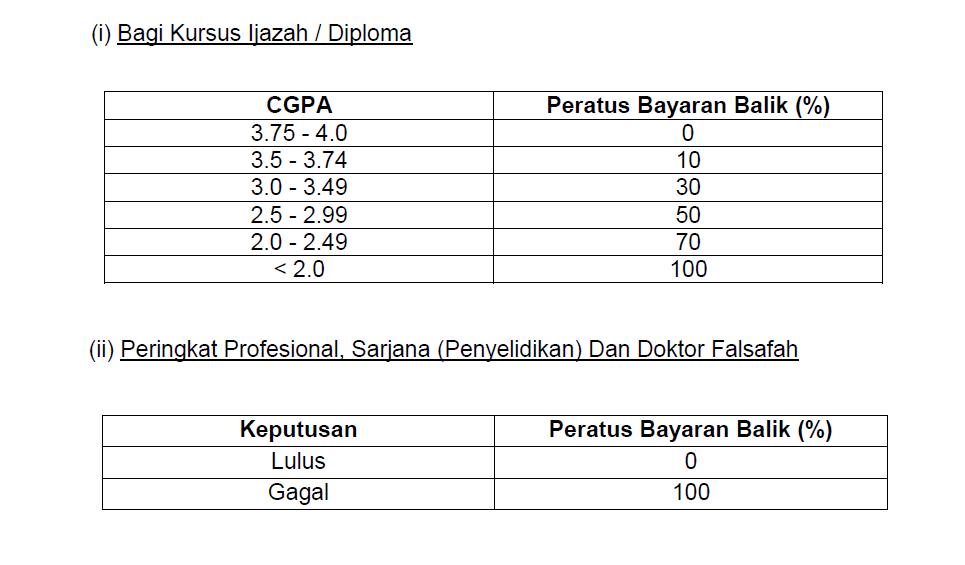 Mana Lebih Baik? PTPTN atau PPBU Bank Rakyat