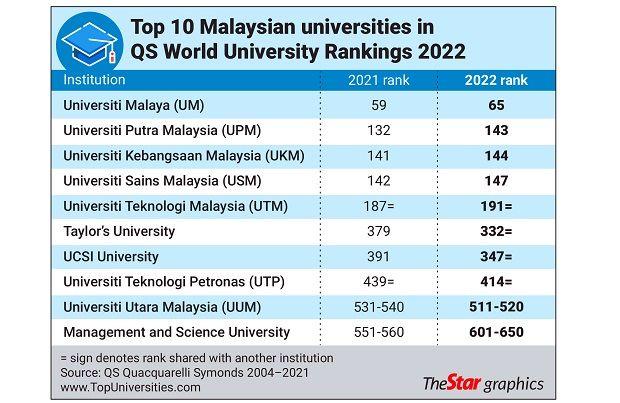 Universiti Dunia QS 2022 Terbaik di Malaysia
