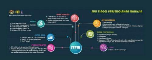 Semakan dan Rayuan UPU Bagi Lepasan STPM 2021